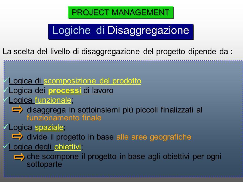 La scelta del livello di disaggregazione del progetto dipende da : Logica di scomposizione del prodotto Logica dei processi di lavoro Logica funzional