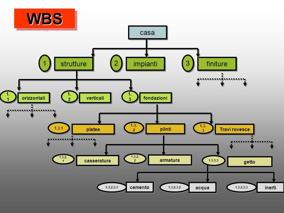 WBSWBS casa strutture finiture impianti 1 1 3 3 2 2 1. 1 orizzontali 1. 3 fondazioni 1. 2 verticali 1.3.1 platea 1.3. 3 Travi rovesce 1.3. 2 plinti 1.