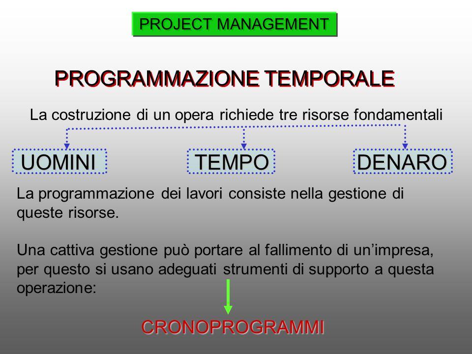 PROGRAMMAZIONE TEMPORALE La programmazione dei lavori consiste nella gestione di queste risorse. Una cattiva gestione può portare al fallimento di uni