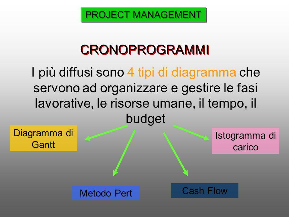 CRONOPROGRAMMI I più diffusi sono 4 tipi di diagramma che servono ad organizzare e gestire le fasi lavorative, le risorse umane, il tempo, il budget I