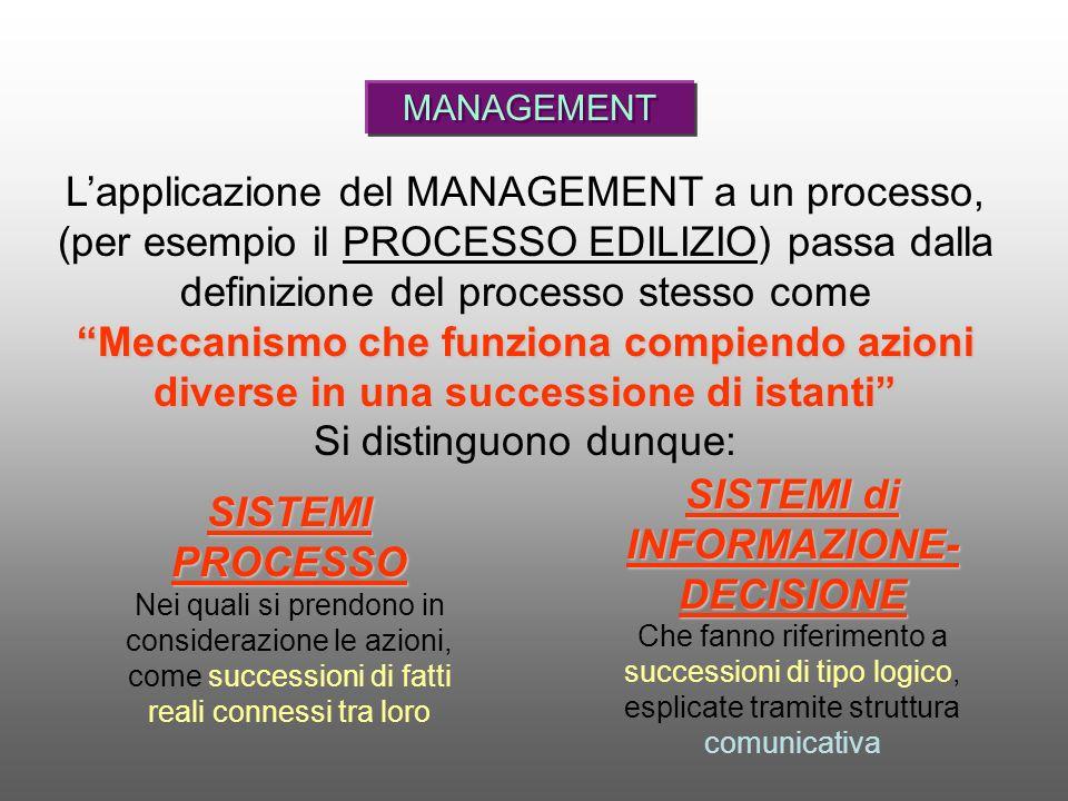 MANAGEMENT Individuazione degli obbiettivi, definizione delle politiche di azione e direzione, procedure e metodi Comunicazione Controllo Organizzazione Previsione Definizione e attuazione struttura del sistema.