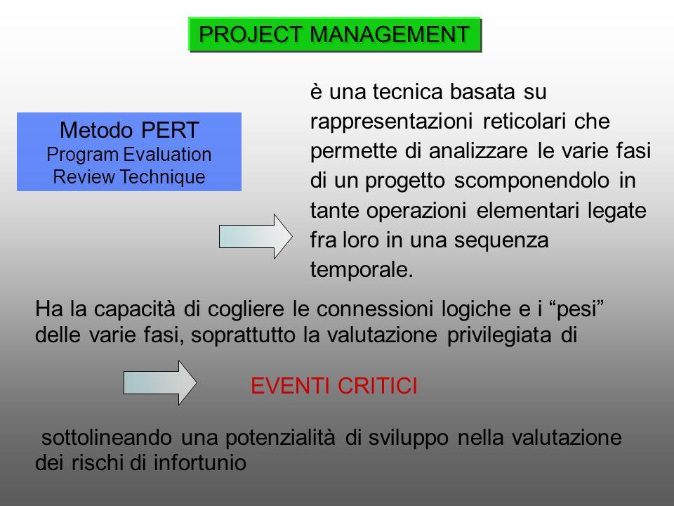 Metodo PERT Program Evaluation Review Technique Ha la capacità di cogliere le connessioni logiche e i pesi delle varie fasi, soprattutto la valutazion