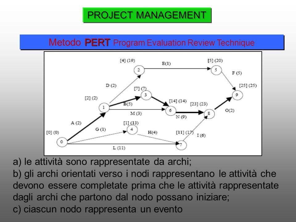a) le attività sono rappresentate da archi; b) gli archi orientati verso i nodi rappresentano le attività che devono essere completate prima che le at