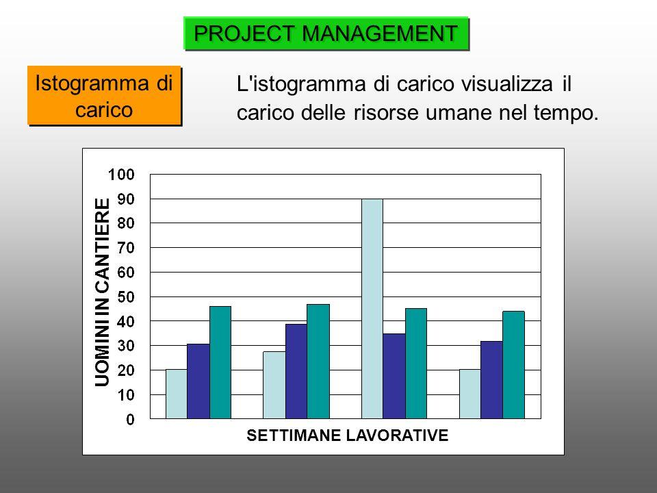 L'istogramma di carico visualizza il carico delle risorse umane nel tempo. Istogramma di carico UOMINI IN CANTIERE SETTIMANE LAVORATIVE PROJECT MANAGE