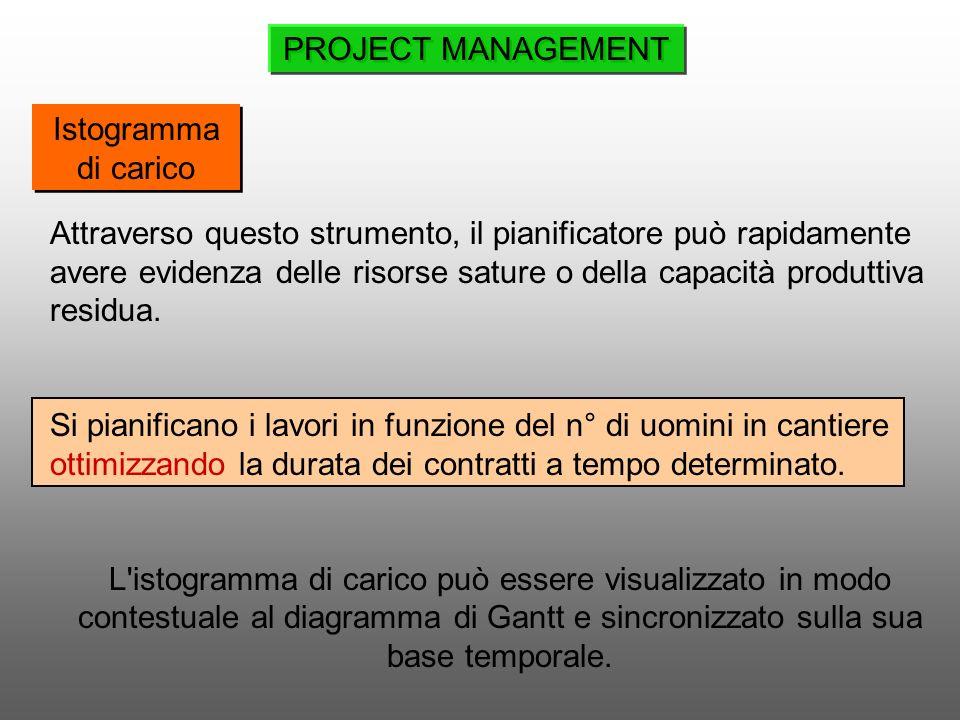Istogramma di carico Attraverso questo strumento, il pianificatore può rapidamente avere evidenza delle risorse sature o della capacità produttiva res