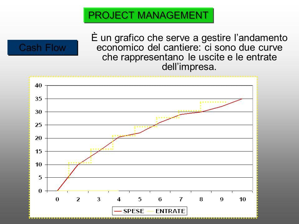 Cash Flow È un grafico che serve a gestire landamento economico del cantiere: ci sono due curve che rappresentano le uscite e le entrate dellimpresa.