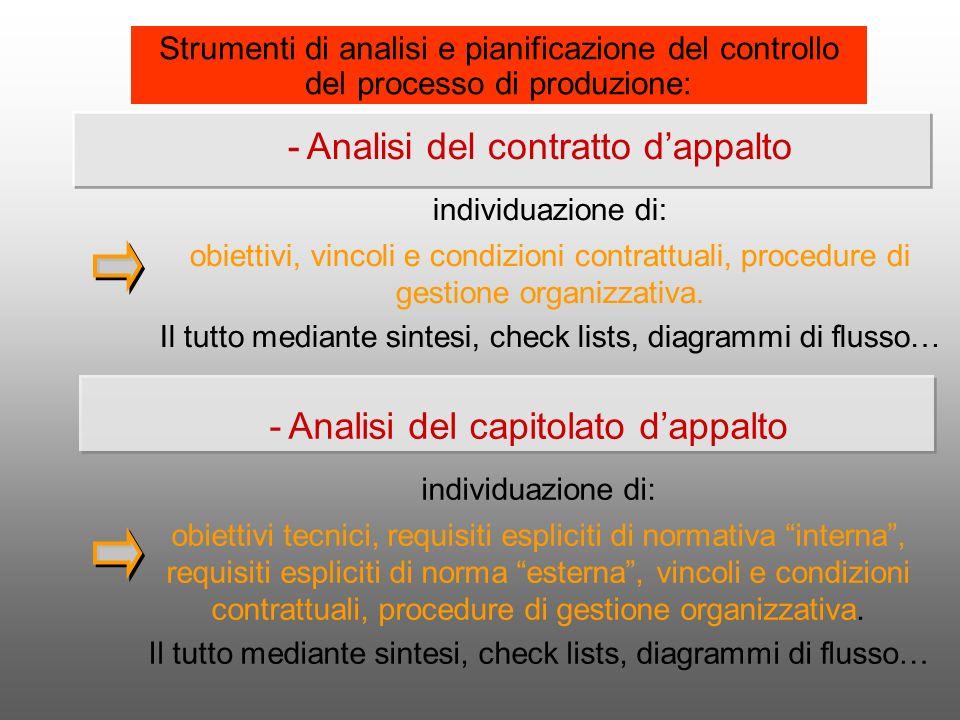 Strumenti di analisi e pianificazione del controllo del processo di produzione: -Analisi del contratto dappalto individuazione di: obiettivi, vincoli