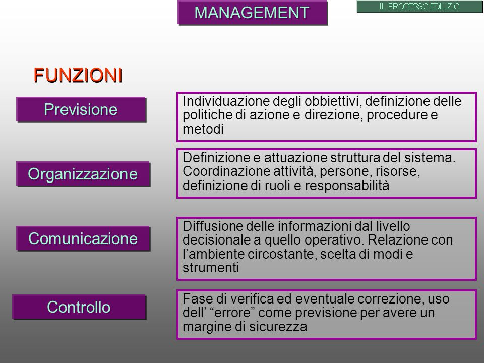 MANAGEMENT Individuazione degli obbiettivi, definizione delle politiche di azione e direzione, procedure e metodi Comunicazione Controllo Organizzazio