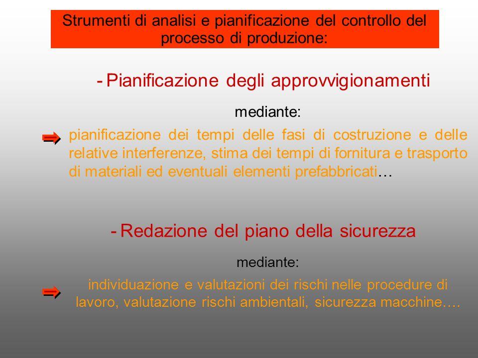 -Pianificazione degli approvvigionamenti mediante: pianificazione dei tempi delle fasi di costruzione e delle relative interferenze, stima dei tempi d