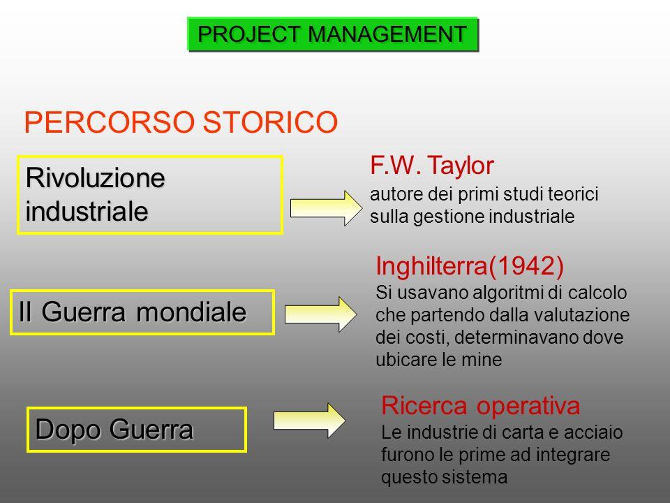 *Univ. Genova PROJECT MANAGEMENT