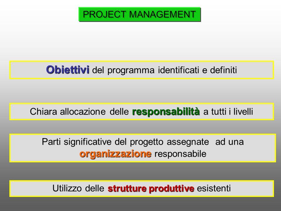 Programmare il lavoro Budget risorse Si definisce un sistema gerarchico di livelli di programmazione Si stimano le risorse necessarie, i costi delliniziativa e si elabora un piano temporale Si riportano in un grafico le previsioni di tempo e di costo nella forma in cui sono state elaborate nel WBS PIANIFICARE Sviluppare una baseline PROJECT MANAGEMENT