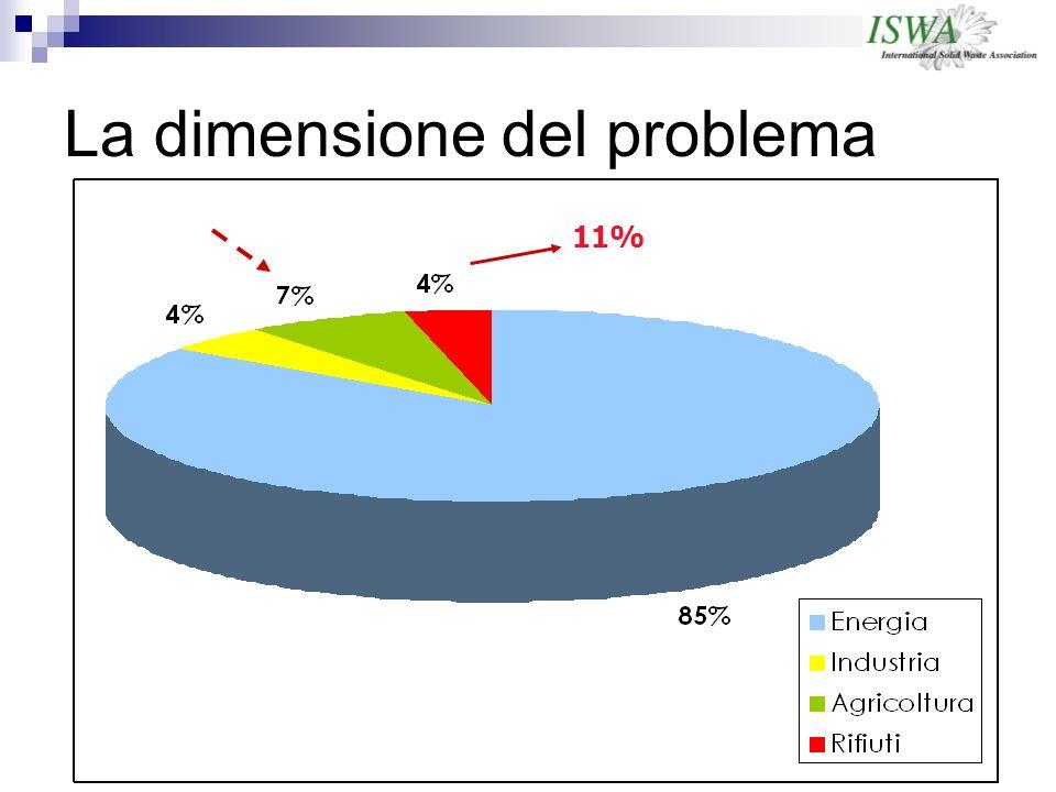 La dimensione del problema 11%