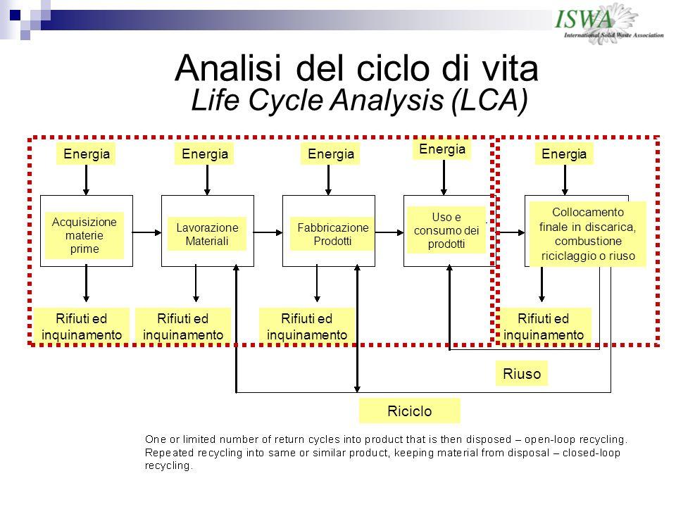 Life Cycle Analysis (LCA) Analisi del ciclo di vita Energia Rifiuti ed inquinamento Riuso Acquisizione materie prime Lavorazione Materiali Fabbricazione Prodotti Uso e consumo dei prodotti Collocamento finale in discarica, combustione riciclaggio o riuso Riciclo