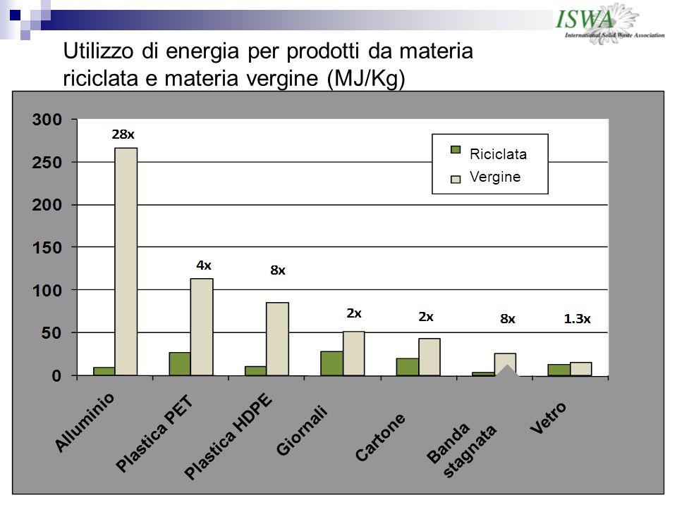 Utilizzo di energia per prodotti da materia riciclata e materia vergine (MJ/Kg) Alluminio Plastica PET Plastica HDPE Giornali Cartone Banda stagnata Vetro Riciclata Vergine