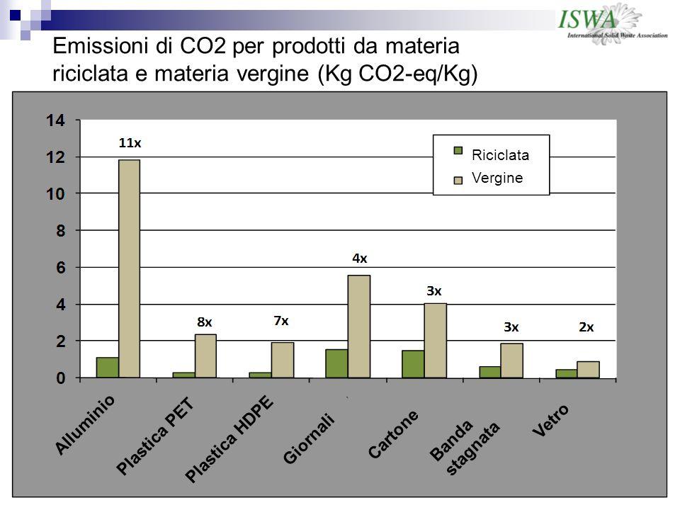 Emissioni di CO2 per prodotti da materia riciclata e materia vergine (Kg CO2-eq/Kg) Alluminio Plastica PET Plastica HDPE Giornali Cartone Acciaio Vetro Riciclata Vergine Banda stagnata