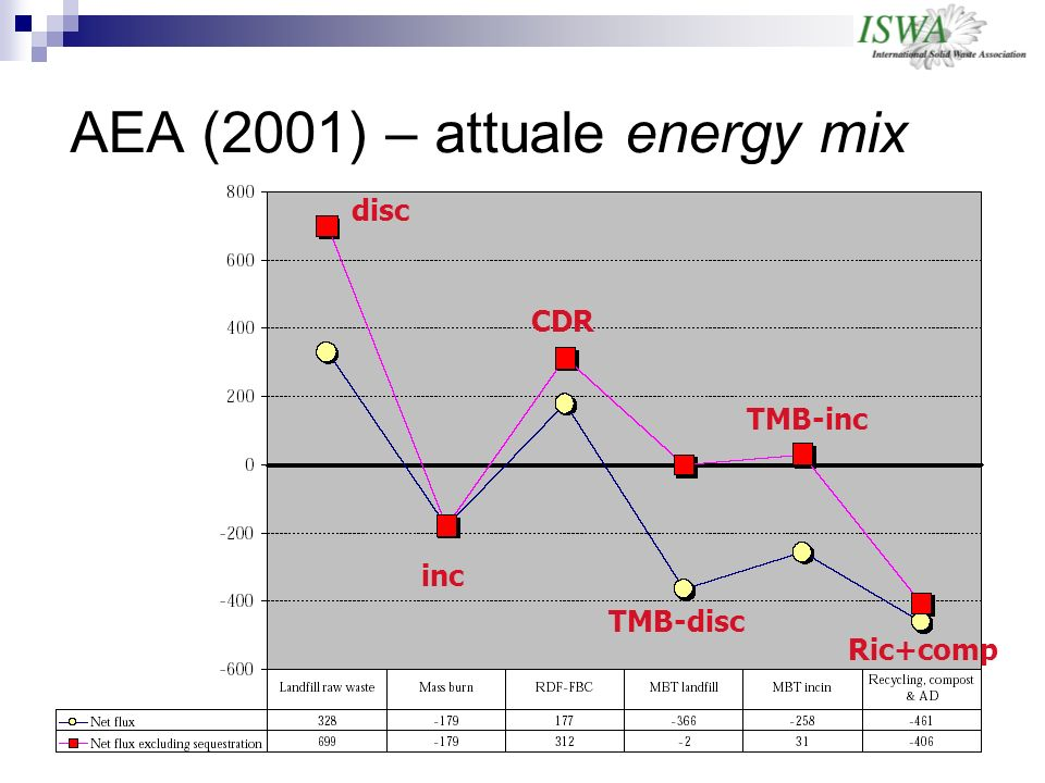 AEA (2001) – attuale energy mix disc inc CDR TMB-disc TMB-inc Ric+comp