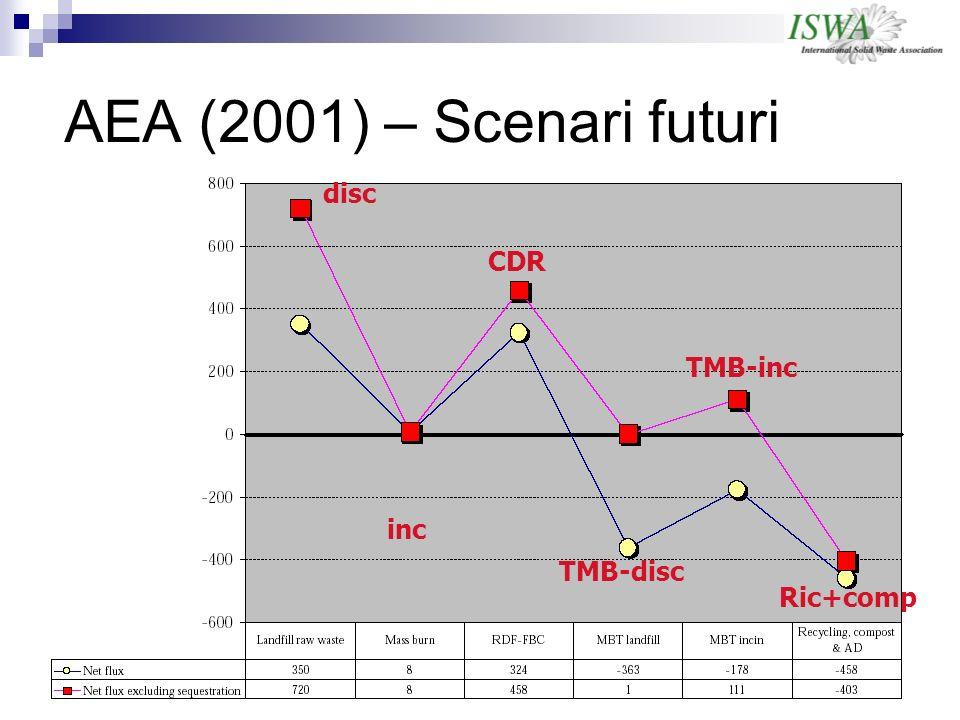 AEA (2001) – Scenari futuri disc inc CDR TMB-disc TMB-inc Ric+comp
