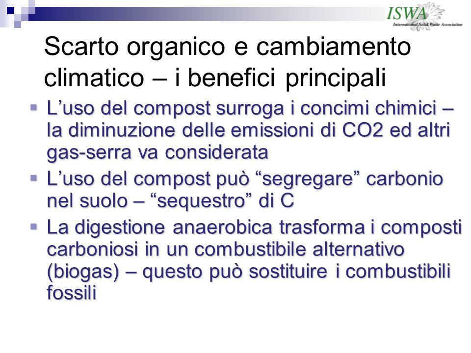 Scarto organico e cambiamento climatico – i benefici principali Luso del compost surroga i concimi chimici – la diminuzione delle emissioni di CO2 ed altri gas-serra va considerata Luso del compost surroga i concimi chimici – la diminuzione delle emissioni di CO2 ed altri gas-serra va considerata Luso del compost può segregare carbonio nel suolo – sequestro di C Luso del compost può segregare carbonio nel suolo – sequestro di C La digestione anaerobica trasforma i composti carboniosi in un combustibile alternativo (biogas) – questo può sostituire i combustibili fossili La digestione anaerobica trasforma i composti carboniosi in un combustibile alternativo (biogas) – questo può sostituire i combustibili fossili