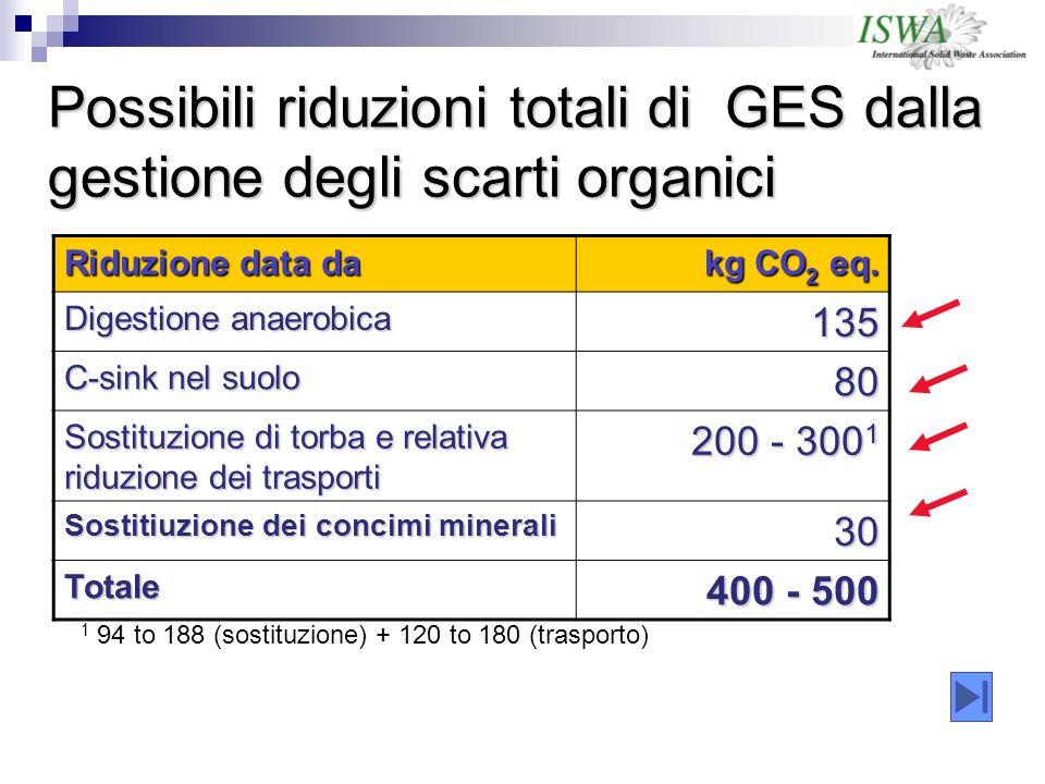 Possibili riduzioni totali di GES dalla gestione degli scarti organici 1 94 to 188 (sostituzione) + 120 to 180 (trasporto) Riduzione data da kg CO 2 eq.