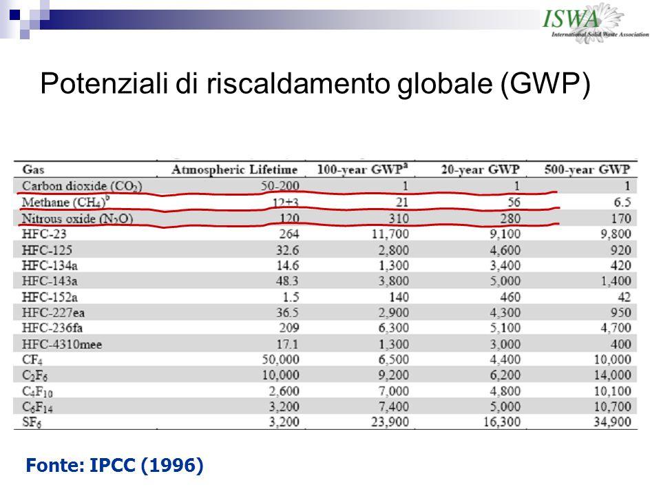 Potenziali di riscaldamento globale (GWP) Fonte: IPCC (1996)