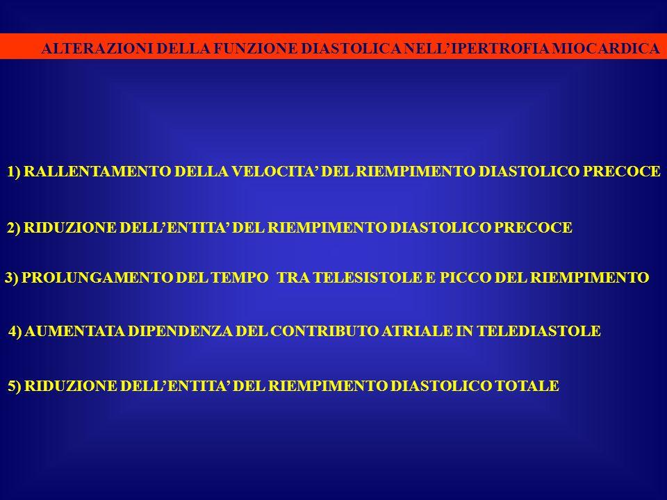 ALTERAZIONI DELLA FUNZIONE DIASTOLICA NELLIPERTROFIA MIOCARDICA 1) RALLENTAMENTO DELLA VELOCITA DEL RIEMPIMENTO DIASTOLICO PRECOCE 2) RIDUZIONE DELLEN