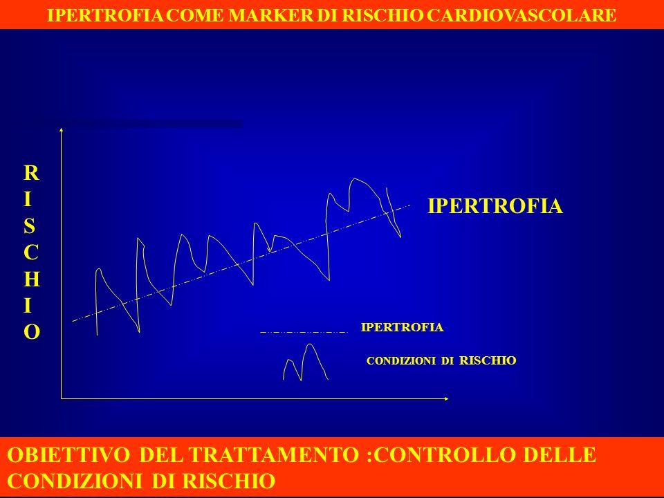 IPERTROFIA COME MARKER DI RISCHIO CARDIOVASCOLARE RISCHIORISCHIO IPERTROFIA CONDIZIONI DI RISCHIO OBIETTIVO DEL TRATTAMENTO :CONTROLLO DELLE CONDIZION