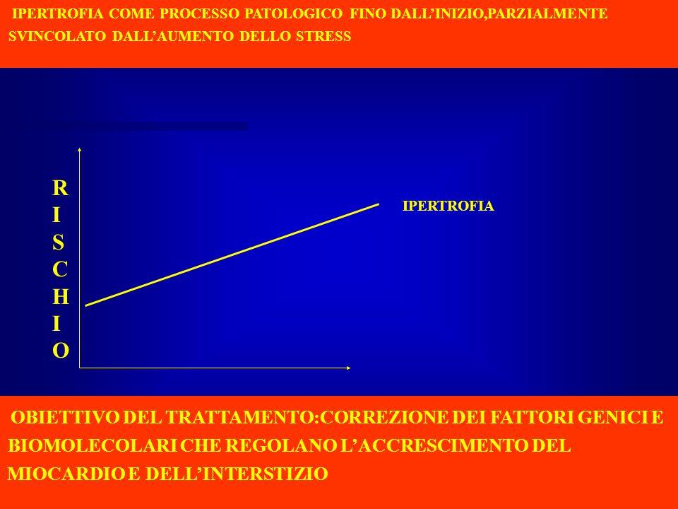 IPERTROFIA RISCHIORISCHIO IPERTROFIA COME PROCESSO PATOLOGICO FINO DALLINIZIO,PARZIALMENTE SVINCOLATO DALLAUMENTO DELLO STRESS OBIETTIVO DEL TRATTAMEN