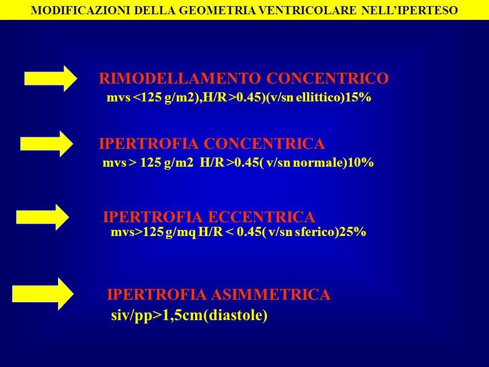 MODIFICAZIONI DELLA GEOMETRIA VENTRICOLARE NELLIPERTESO RIMODELLAMENTO CONCENTRICO IPERTROFIA CONCENTRICA IPERTROFIA ECCENTRICA IPERTROFIA ASIMMETRICA