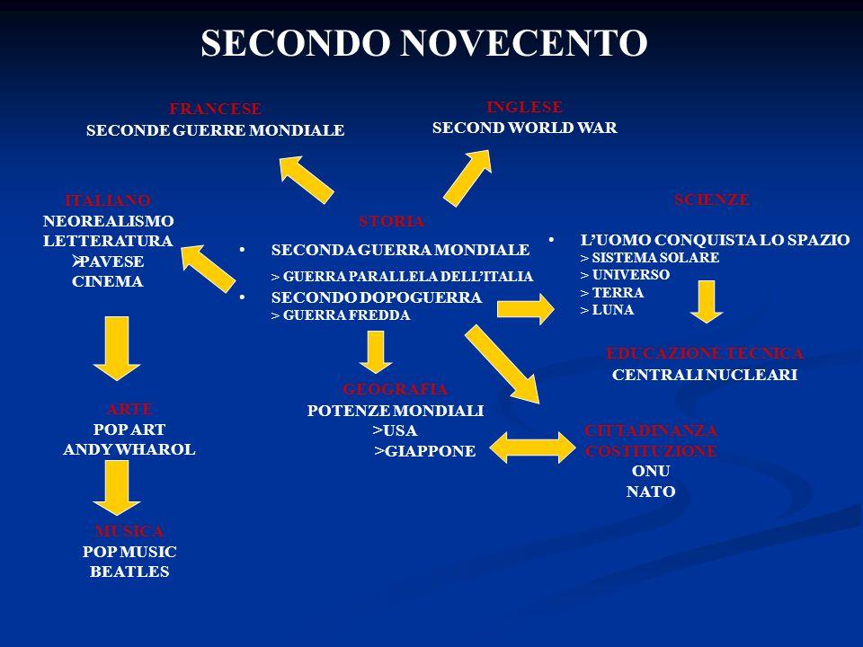 SECONDO NOVECENTO FRANCESE SECONDE GUERRE MONDIALE INGLESE SECOND WORLD WAR STORIA SECONDA GUERRA MONDIALE > GUERRA PARALLELA DELLITALIA SECONDO DOPOGUERRA > GUERRA FREDDA SCIENZE LUOMO CONQUISTA LO SPAZIO > SISTEMA SOLARE > UNIVERSO > TERRA > LUNA GEOGRAFIA POTENZE MONDIALI >USA >GIAPPONE EDUCAZIONE TECNICA CENTRALI NUCLEARI CITTADINANZA COSTITUZIONE ONU NATO MUSICA POP MUSIC BEATLES ARTE POP ART ANDY WHAROL ITALIANO NEOREALISMO LETTERATURA PAVESE CINEMA