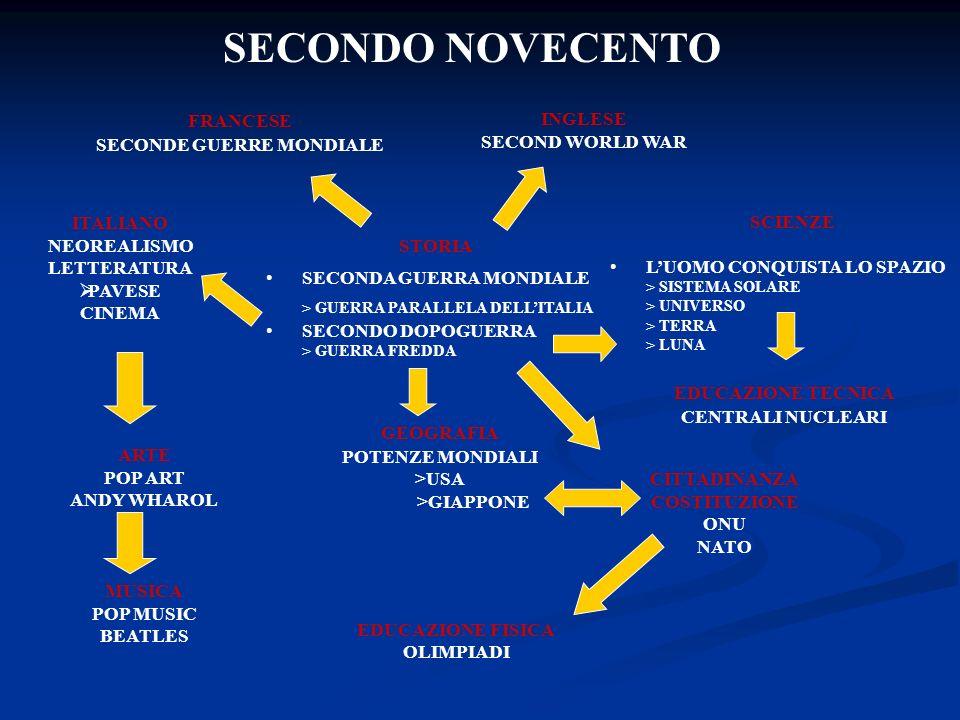 SECONDO NOVECENTO FRANCESE SECONDE GUERRE MONDIALE INGLESE SECOND WORLD WAR STORIA SECONDA GUERRA MONDIALE > GUERRA PARALLELA DELLITALIA SECONDO DOPOGUERRA > GUERRA FREDDA SCIENZE LUOMO CONQUISTA LO SPAZIO > SISTEMA SOLARE > UNIVERSO > TERRA > LUNA GEOGRAFIA POTENZE MONDIALI >USA >GIAPPONE EDUCAZIONE TECNICA CENTRALI NUCLEARI CITTADINANZA COSTITUZIONE ONU NATO EDUCAZIONE FISICA OLIMPIADI MUSICA POP MUSIC BEATLES ARTE POP ART ANDY WHAROL ITALIANO NEOREALISMO LETTERATURA PAVESE CINEMA