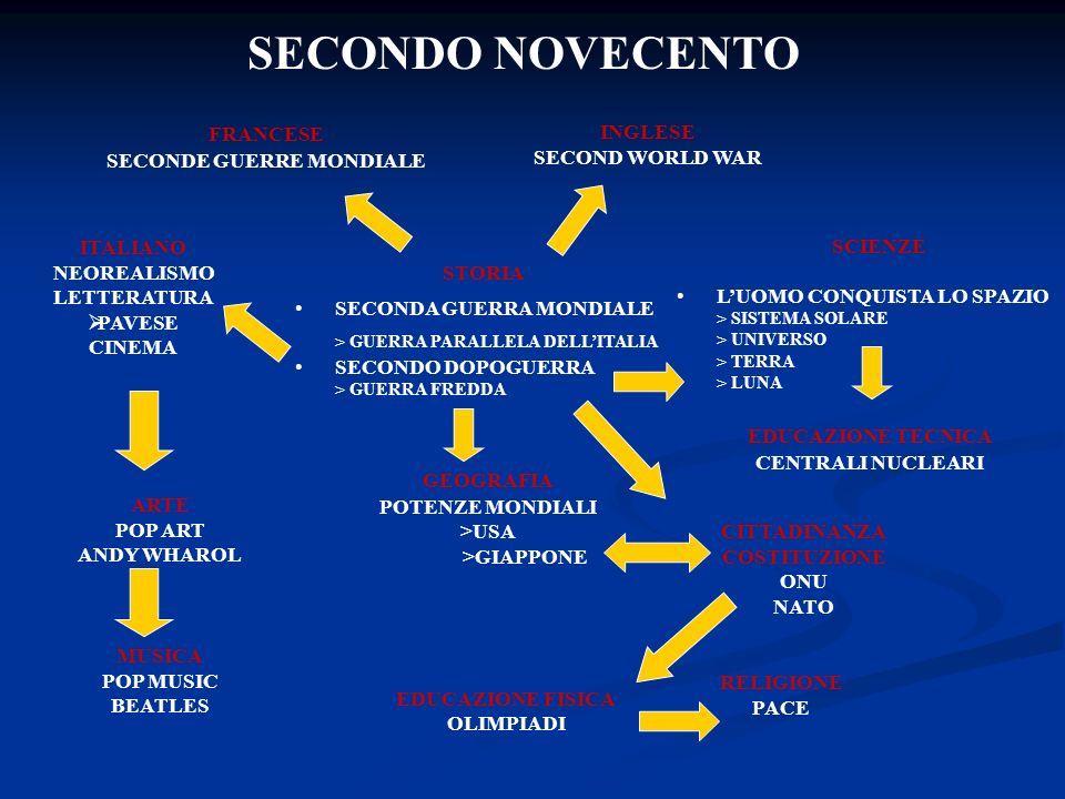 SECONDO NOVECENTO FRANCESE SECONDE GUERRE MONDIALE INGLESE SECOND WORLD WAR STORIA SECONDA GUERRA MONDIALE > GUERRA PARALLELA DELLITALIA SECONDO DOPOGUERRA > GUERRA FREDDA SCIENZE LUOMO CONQUISTA LO SPAZIO > SISTEMA SOLARE > UNIVERSO > TERRA > LUNA GEOGRAFIA POTENZE MONDIALI >USA >GIAPPONE EDUCAZIONE TECNICA CENTRALI NUCLEARI CITTADINANZA COSTITUZIONE ONU NATO RELIGIONE PACE EDUCAZIONE FISICA OLIMPIADI MUSICA POP MUSIC BEATLES ARTE POP ART ANDY WHAROL ITALIANO NEOREALISMO LETTERATURA PAVESE CINEMA