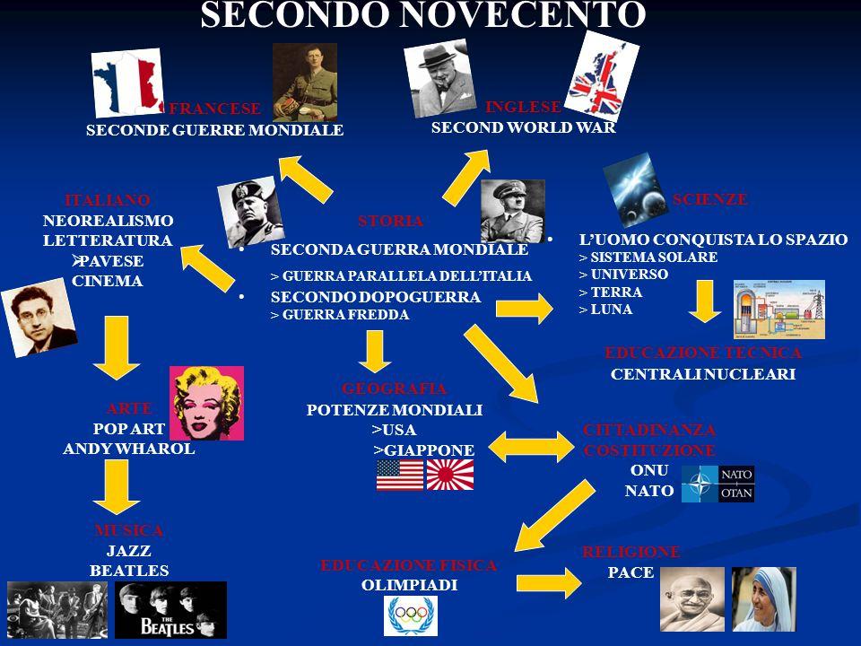 SECONDO NOVECENTO FRANCESE SECONDE GUERRE MONDIALE INGLESE SECOND WORLD WAR STORIA SECONDA GUERRA MONDIALE > GUERRA PARALLELA DELLITALIA SECONDO DOPOGUERRA > GUERRA FREDDA SCIENZE LUOMO CONQUISTA LO SPAZIO > SISTEMA SOLARE > UNIVERSO > TERRA > LUNA GEOGRAFIA POTENZE MONDIALI >USA >GIAPPONE EDUCAZIONE TECNICA CENTRALI NUCLEARI CITTADINANZA COSTITUZIONE ONU NATO RELIGIONE PACE EDUCAZIONE FISICA OLIMPIADI MUSICA JAZZ BEATLES ARTE POP ART ANDY WHAROL ITALIANO NEOREALISMO LETTERATURA PAVESE CINEMA