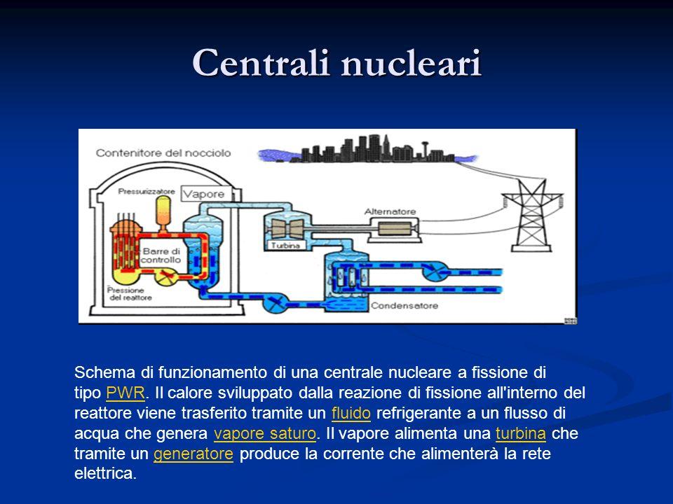 Centrali nucleari Schema di funzionamento di una centrale nucleare a fissione di tipo PWR. Il calore sviluppato dalla reazione di fissione all'interno