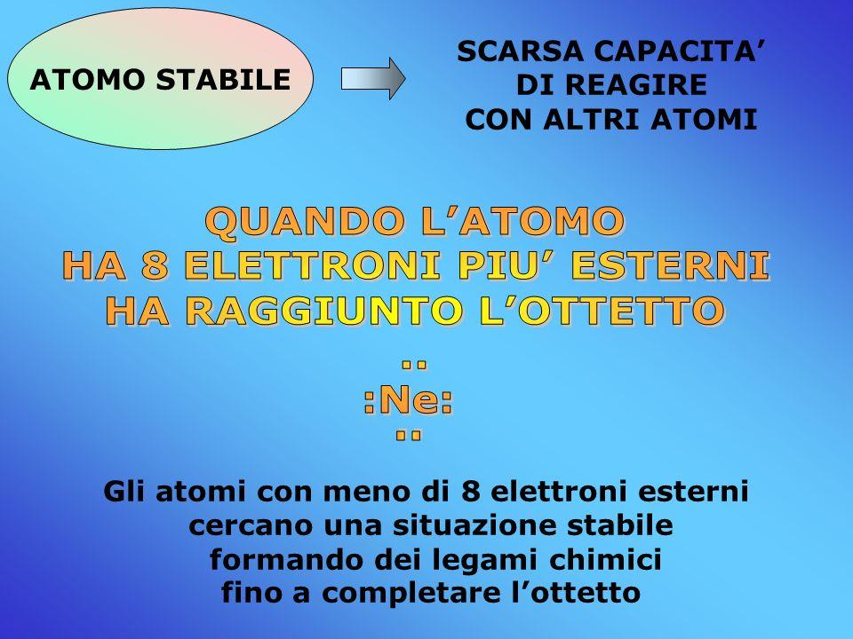 ATOMO STABILE SCARSA CAPACITA DI REAGIRE CON ALTRI ATOMI Gli atomi con meno di 8 elettroni esterni cercano una situazione stabile formando dei legami