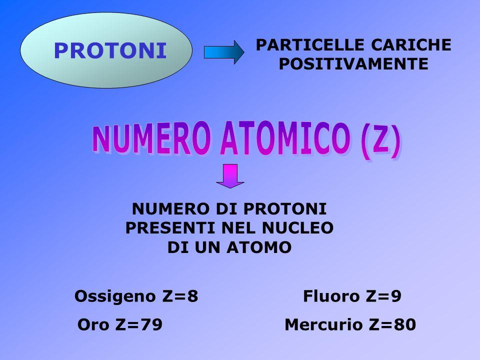 NUMERO DI PROTONI PRESENTI NEL NUCLEO DI UN ATOMO PROTONI PARTICELLE CARICHE POSITIVAMENTE Ossigeno Z=8 Fluoro Z=9 Oro Z=79 Mercurio Z=80