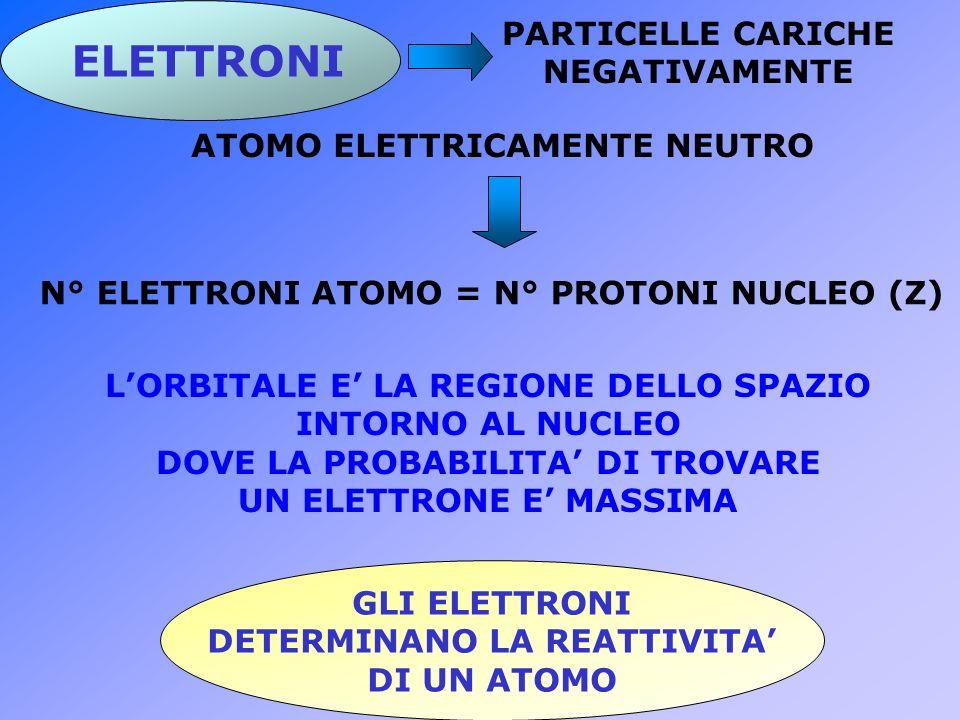 Ra Ca Mg Be Ba Sr Hanno due elettroni più esterni LI CEDONO SONO MENO REATTIVI DEL 1°GRUPPO IL CALCIO abbondantissimo sulla terra
