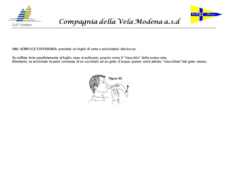 Compagnia della Vela Modena a.s.d C.d.V Modena MANOVRE PRELIMINARI 1.CAZZARE UNA CIMA CON IL VERICELLO (WINCH) 2.LASCARE O MOLLARE UNA CIMA CON IL VERICELLO (WINCH) 3.I NODI INDISPENSABILI 4.MANOVRA DI ISSATA DI UNA VELA