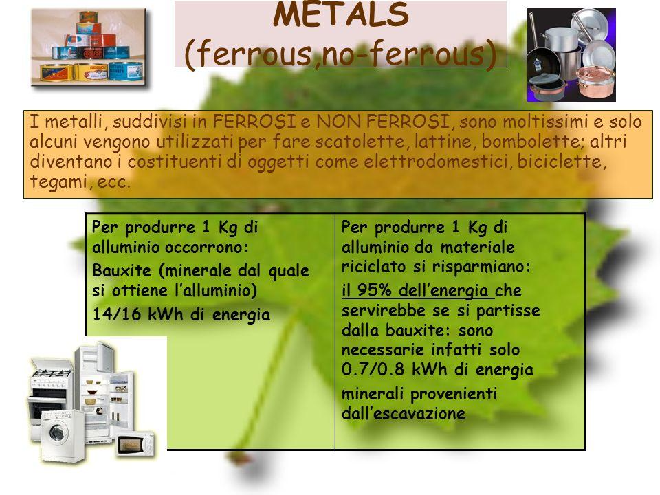 METALS (ferrous,no-ferrous) I metalli, suddivisi in FERROSI e NON FERROSI, sono moltissimi e solo alcuni vengono utilizzati per fare scatolette, latti