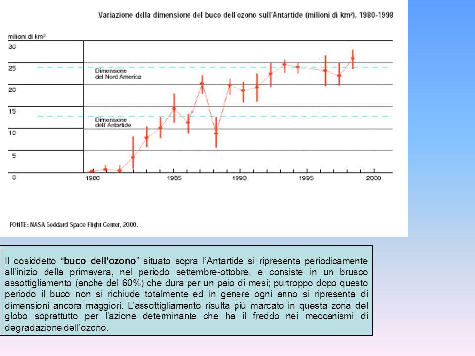 Il cosiddetto buco dellozono situato sopra lAntartide si ripresenta periodicamente allinizio della primavera, nel periodo settembre-ottobre, e consist
