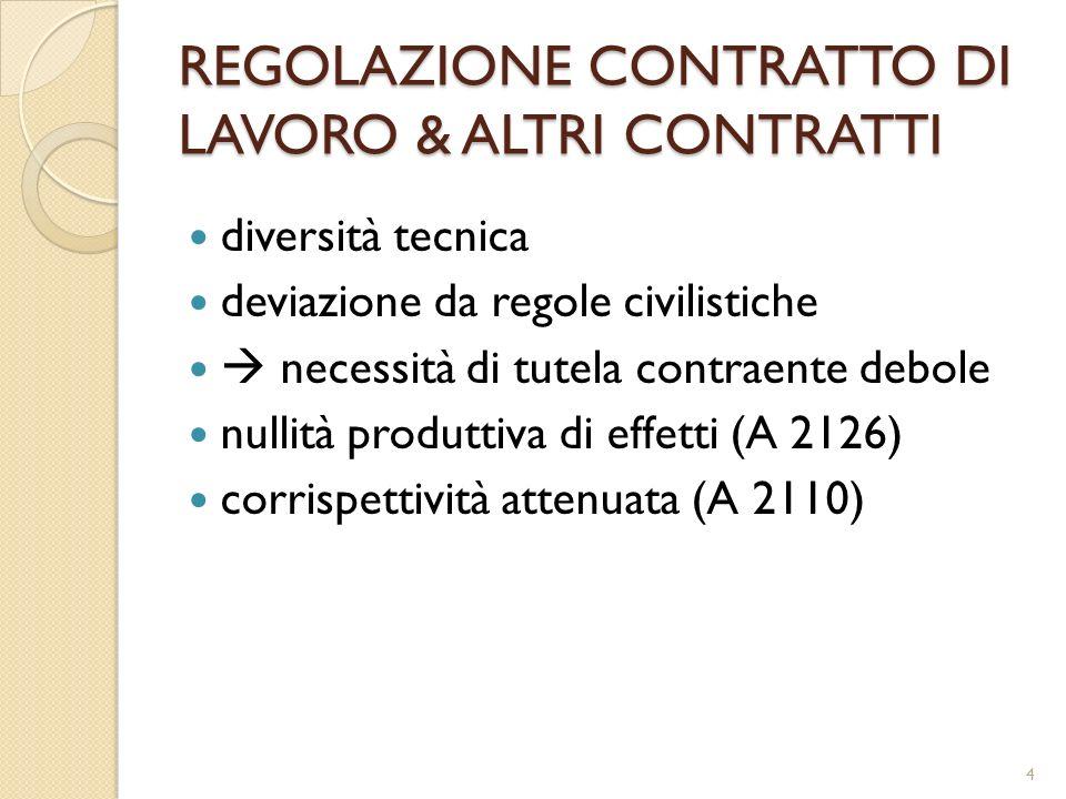 REGOLAZIONE CONTRATTO DI LAVORO & ALTRI CONTRATTI diversità tecnica deviazione da regole civilistiche necessità di tutela contraente debole nullità produttiva di effetti (A 2126) corrispettività attenuata (A 2110) 4
