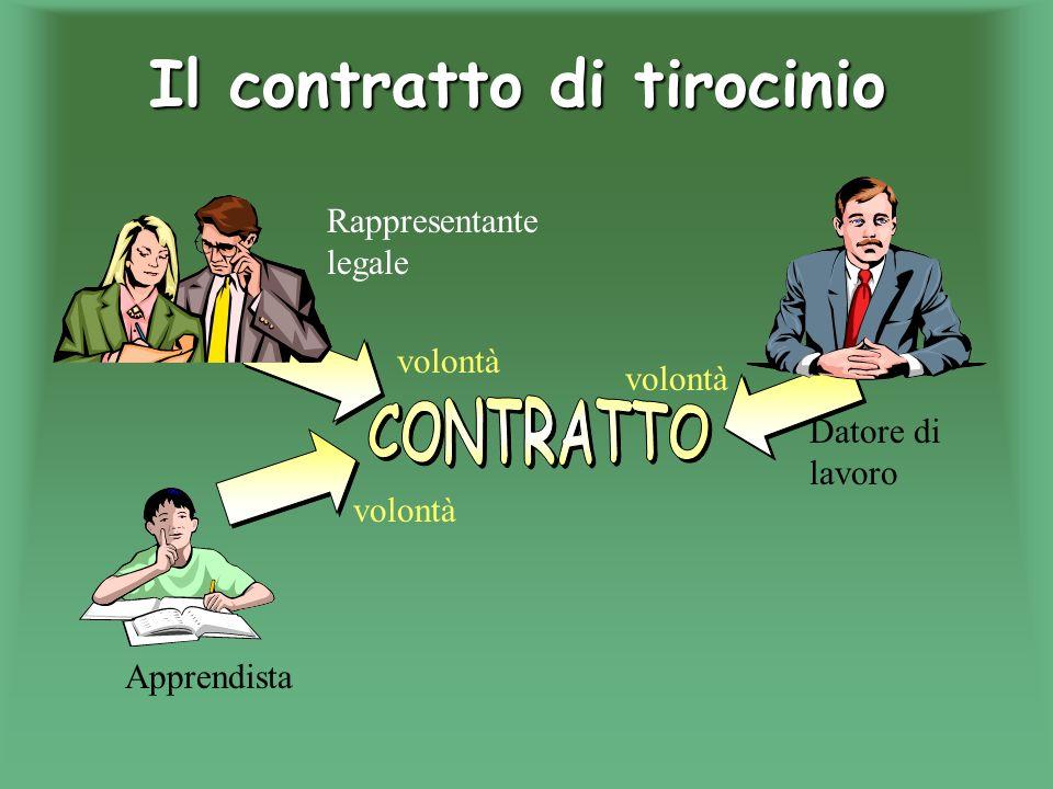 Alcuni tipi di contratto: Contratto di lavoro, Contratto di compravendita, Contratto di tirocinio, Contratto dappalto, Contratto di mandato, Contratto