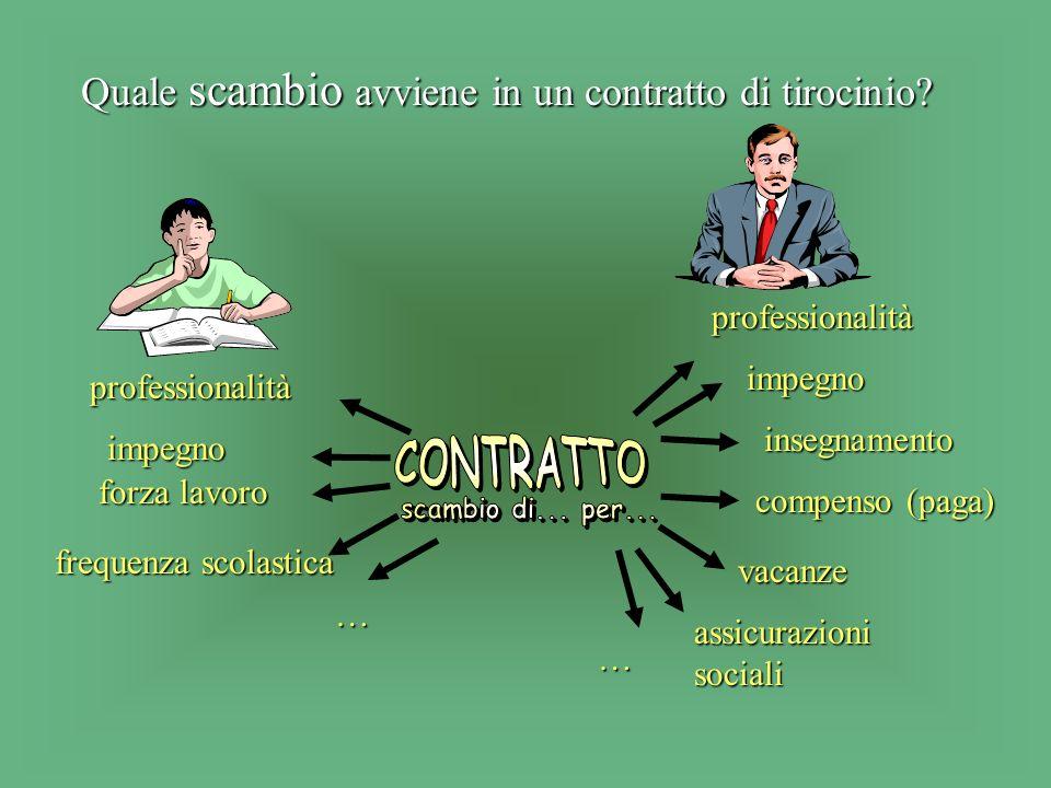 Altre condizioni per la validità di un contratto di tirocinio: Firma delle parti contraenti, Approvazione della Divisione per la formazione profession