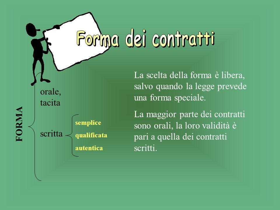 Il contratto è essenzialmente uno scambio di: DENARO MERCE Forza LAVORO/servizio DENARO MERCE