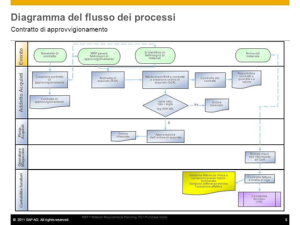 ©2011 SAP AG. All rights reserved.5 Evento Creazione contratto di approvvigionamento MRP genera fabbisogni di approvvigionamento Reportistica contratt