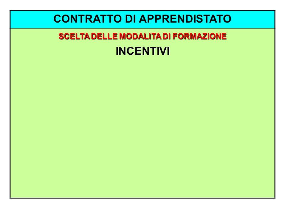 CONTRATTO DI APPRENDISTATO SCELTA DELLE MODALITA DI FORMAZIONE INCENTIVI