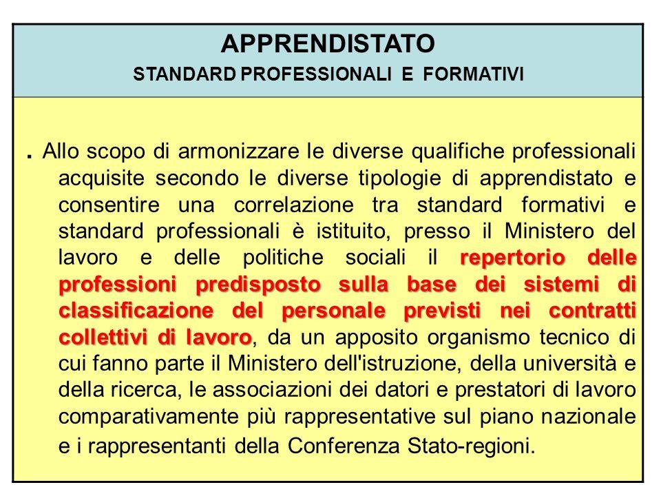 APPRENDISTATO STANDARD PROFESSIONALI E FORMATIVI repertorio delle professioni predisposto sulla base dei sistemi di classificazione del personale prev