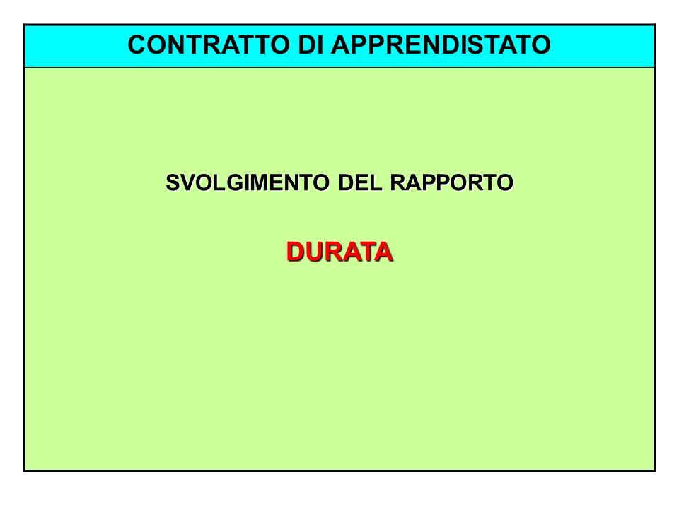 CONTRATTO DI APPRENDISTATO SVOLGIMENTO DEL RAPPORTO DURATA