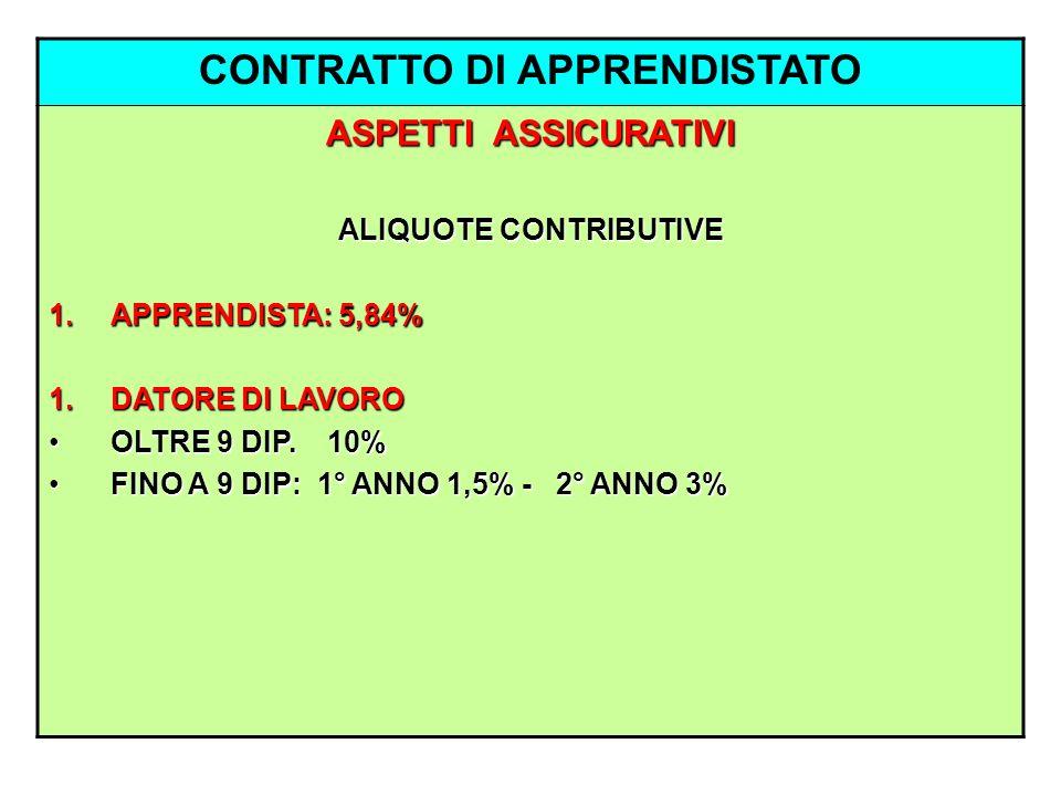 CONTRATTO DI APPRENDISTATO ASPETTI ASSICURATIVI ALIQUOTE CONTRIBUTIVE 1.APPRENDISTA: 5,84% 1.DATORE DI LAVORO OLTRE 9 DIP. 10%OLTRE 9 DIP. 10% FINO A