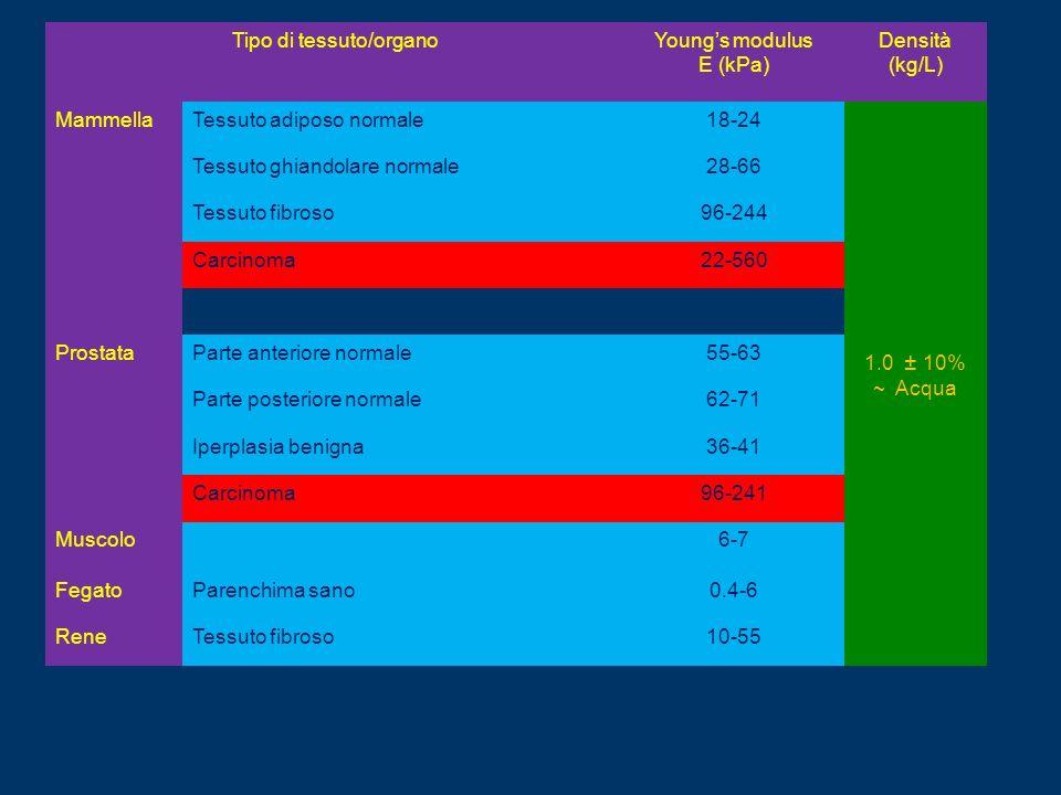 Tipo di tessuto/organoYoungs modulus E (kPa) Densità (kg/L) MammellaTessuto adiposo normale18-24 1.0 ± 10% ~ Acqua Tessuto ghiandolare normale28-66 Te