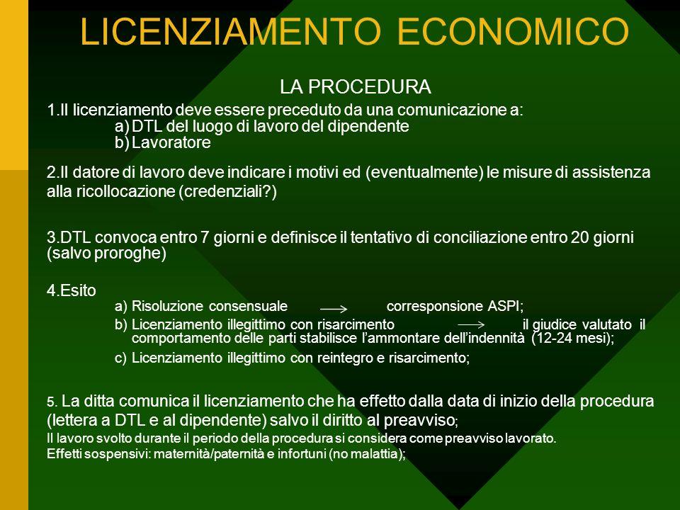 LICENZIAMENTO ECONOMICO LA PROCEDURA 1.Il licenziamento deve essere preceduto da una comunicazione a: a)DTL del luogo di lavoro del dipendente b)Lavor